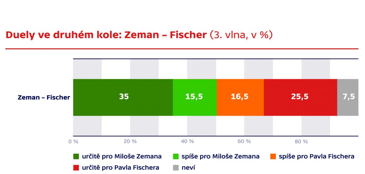 Zeman Fischer_2 tura.png