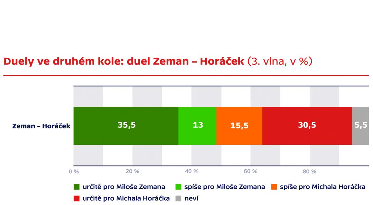 Zeman Horacek_2 tura.png