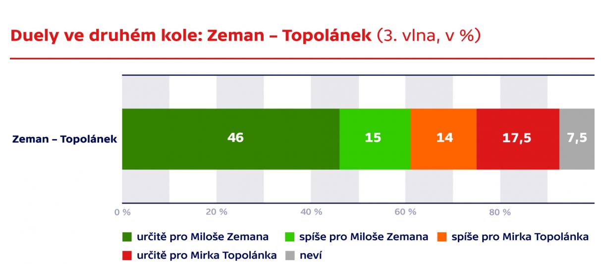 Zeman Topolanek_2 tura.png