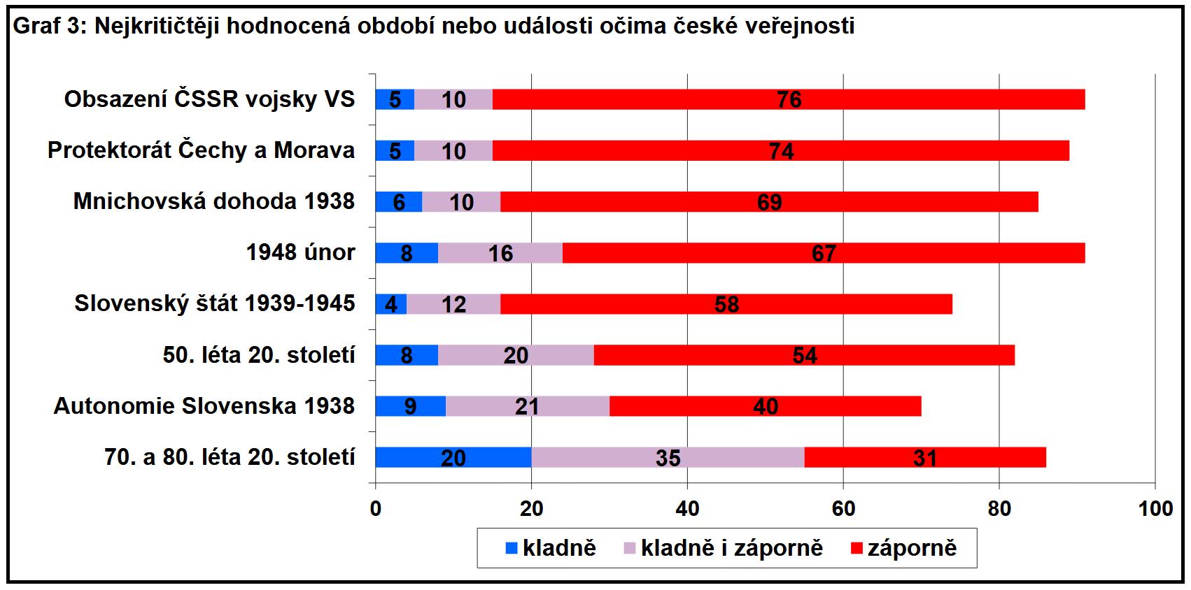 Najbardziej krytyczne wydarzenia oczami Czechów_2018.png