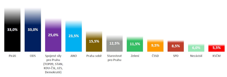 Wykres 1_Potencjał w Pradze.PNG
