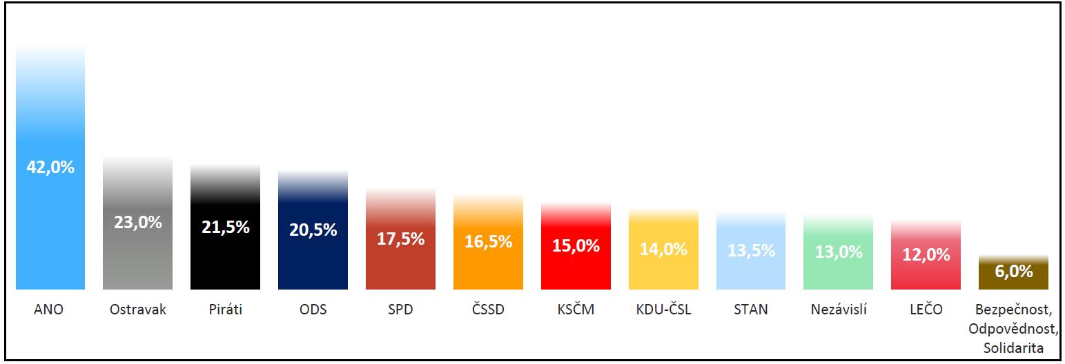 Wykres 3_Ostrawa_potencjał.PNG