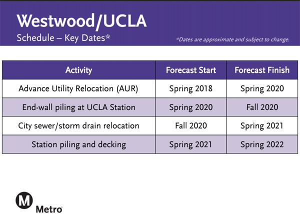 METRO Schedule key dates 600.jpg