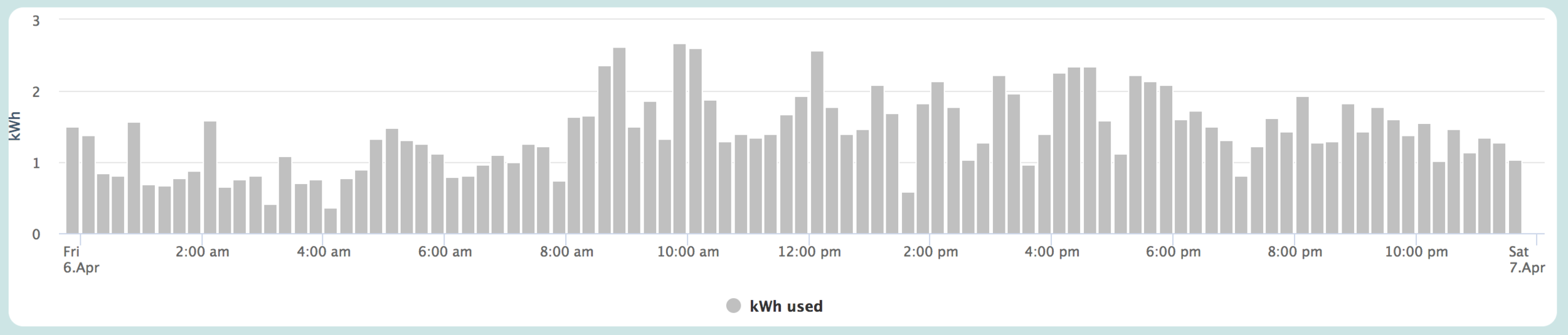 Before Energy Automation: Our show home was using upwards of 10,000 to 14,000 Watts