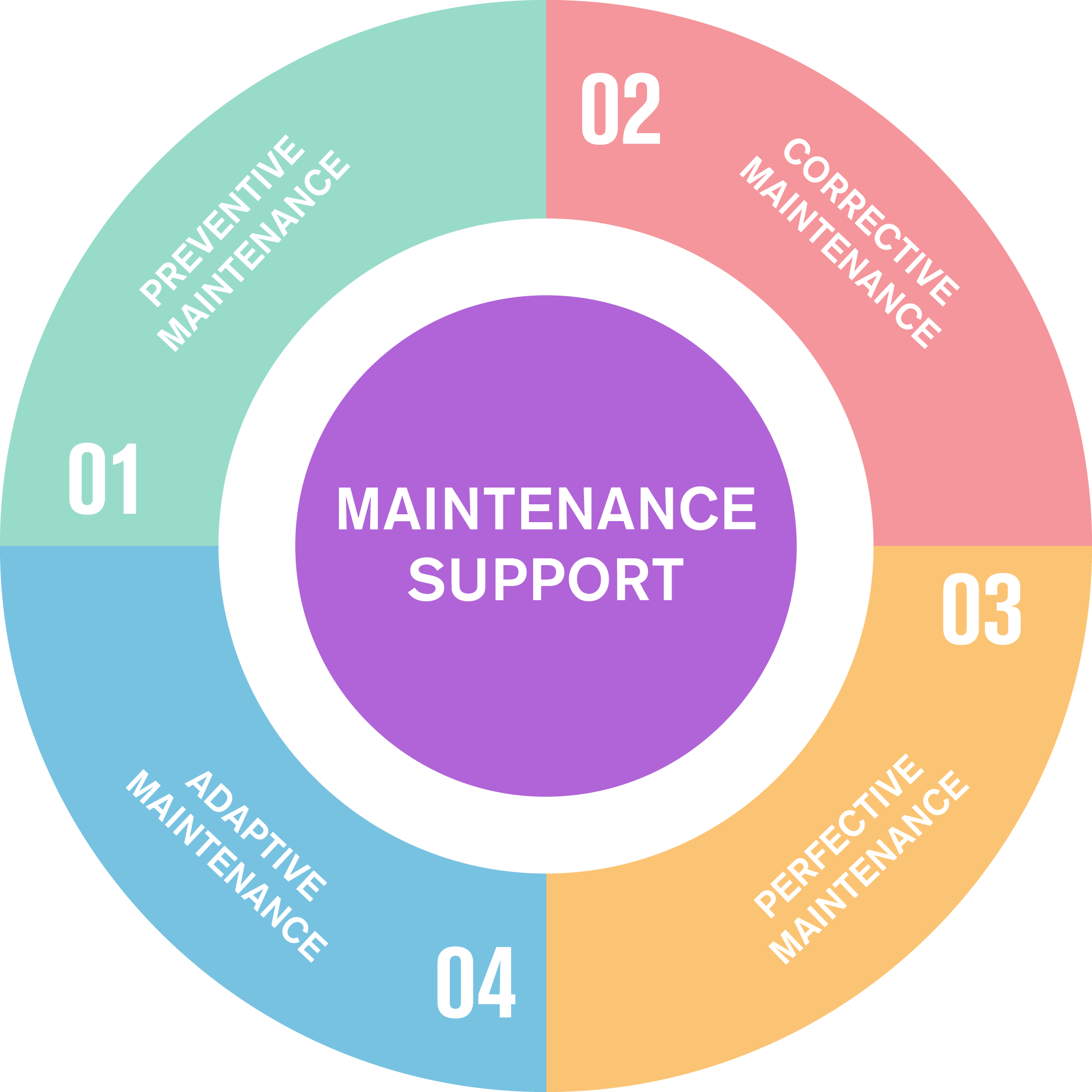 maintenance redo.png