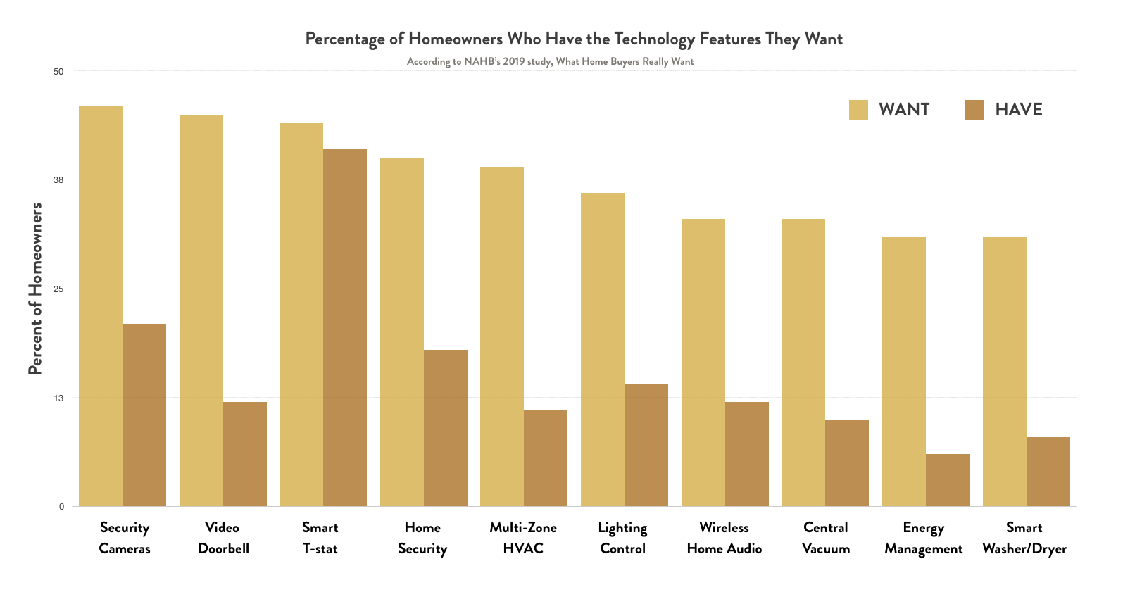 Top Home Technology Trends