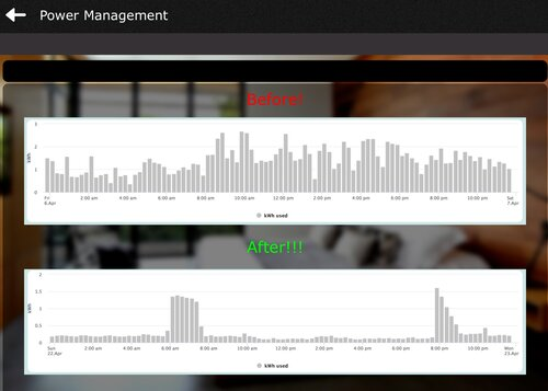 The Smarter Homes  Energy Monitoring Efficiency  Usage Graph