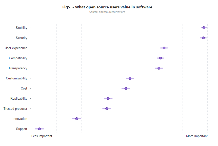 What users really look for when using open source software