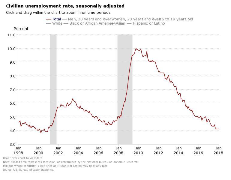 BLS Jan Civilian Unemployment Rate.jpeg