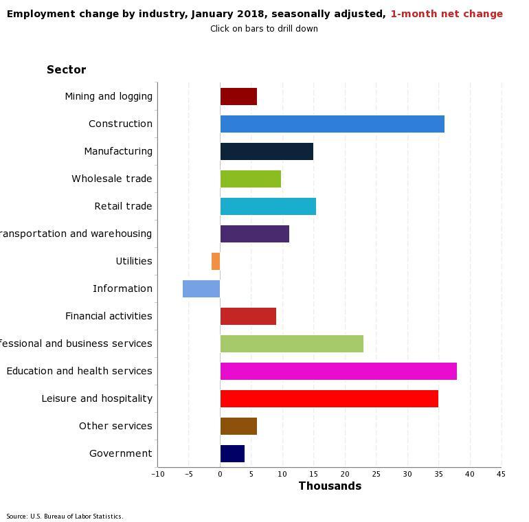 BLS Jan Employment Change by Industry 1-month net chart.jpeg