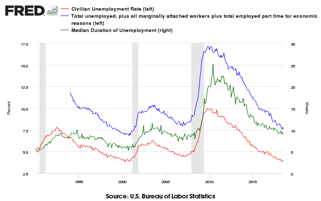 Unemployment Data from the Bureau of Labor Statistics