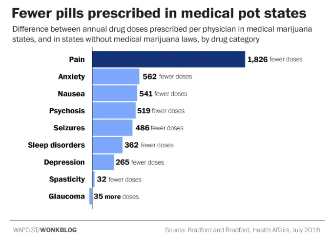 https://www.washingtonpost.com/news/wonk/wp/2016/07/13/one-striking-chart-shows-why-pharma-companies-are-fighting-legal-marijuana/?noredirect=on&utm_term=.5d2bdd23c7ad