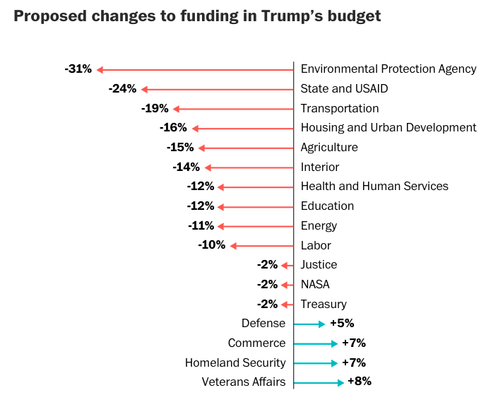 https://www.washingtonpost.com/graphics/2019/politics/trump-budget-2020/?utm_term=.0fb43a04312d