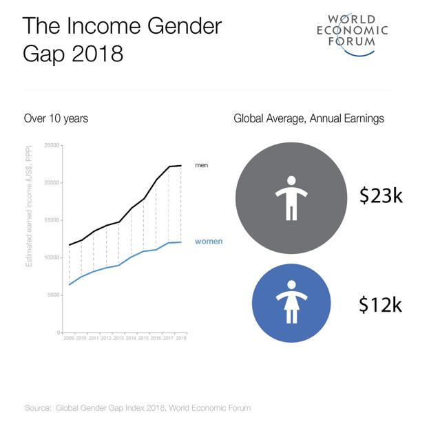 https://www.weforum.org/agenda/2019/03/an-economist-explains-why-women-get-paid-less/