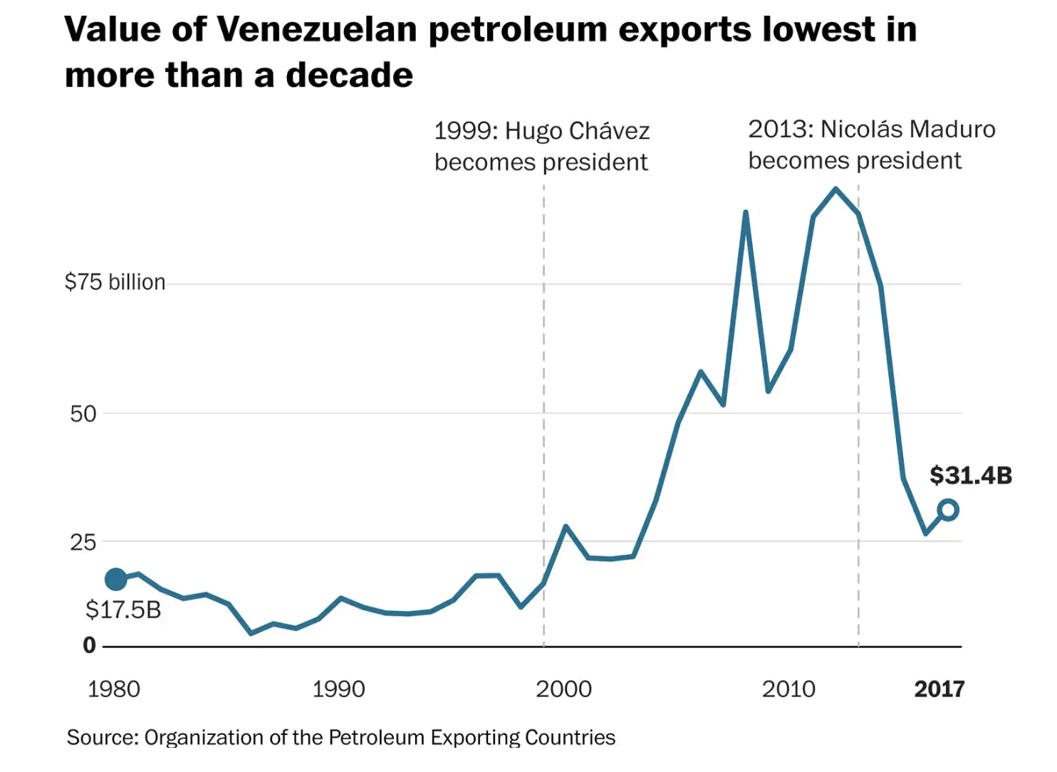 https://www.washingtonpost.com/world/venezuelas-crisis-in-5-charts/2019/01/26/97af60a6-20c4-11e9-a759-2b8541bbbe20_story.html?noredirect=on&utm_term=.f60a9eec698d