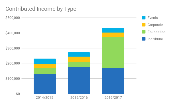 Contributed Income by Type.png