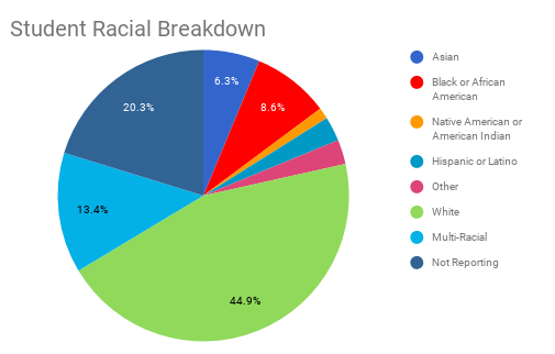 Student Racial Breakdown.png