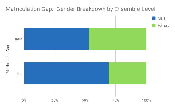Matriculation Gap- Gender.png