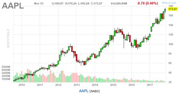 AAPL-кризис жанра