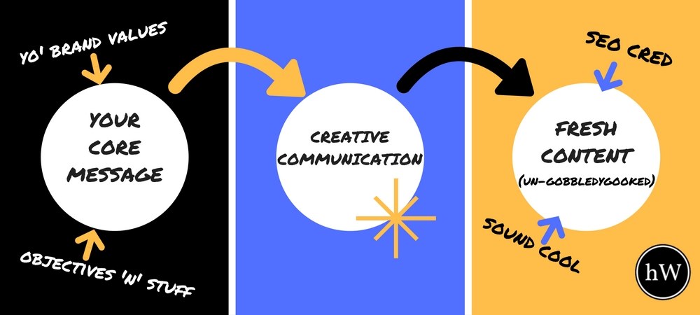 heapswhitty Creative Communication defined