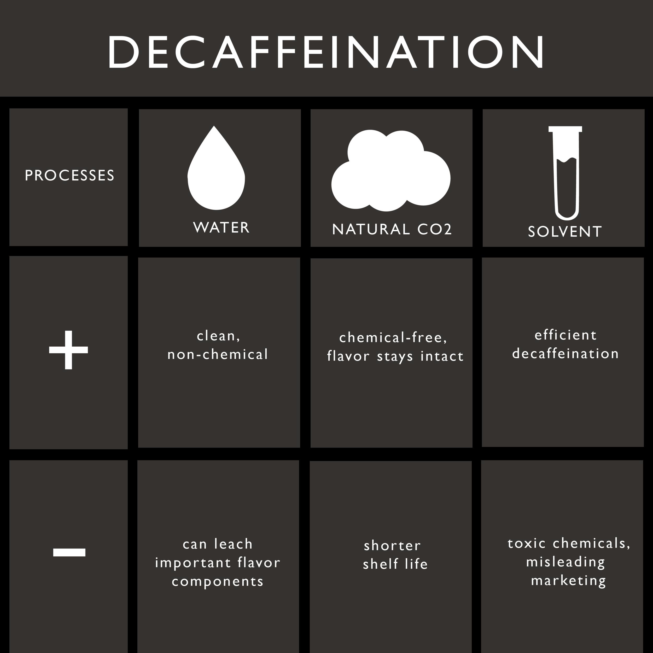Decaffination processes charrt-01.png