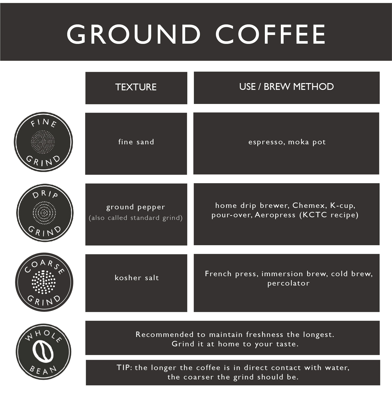 COFFEE GRINDS CHART_KCTC 2-01.jpg