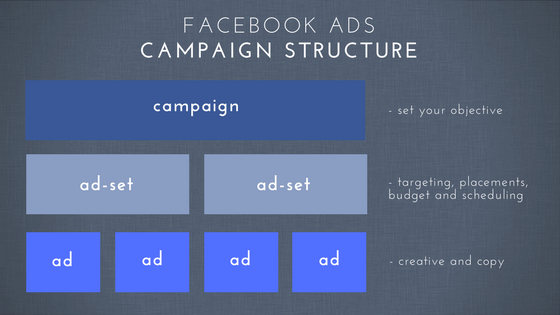 Facebook Ads Campaign Structure Infographic.