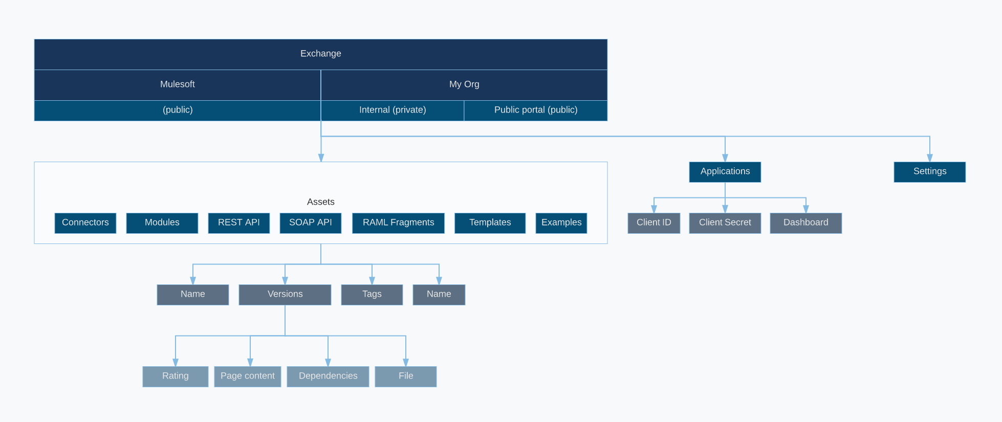 High level object model of Anypoint Exchange.