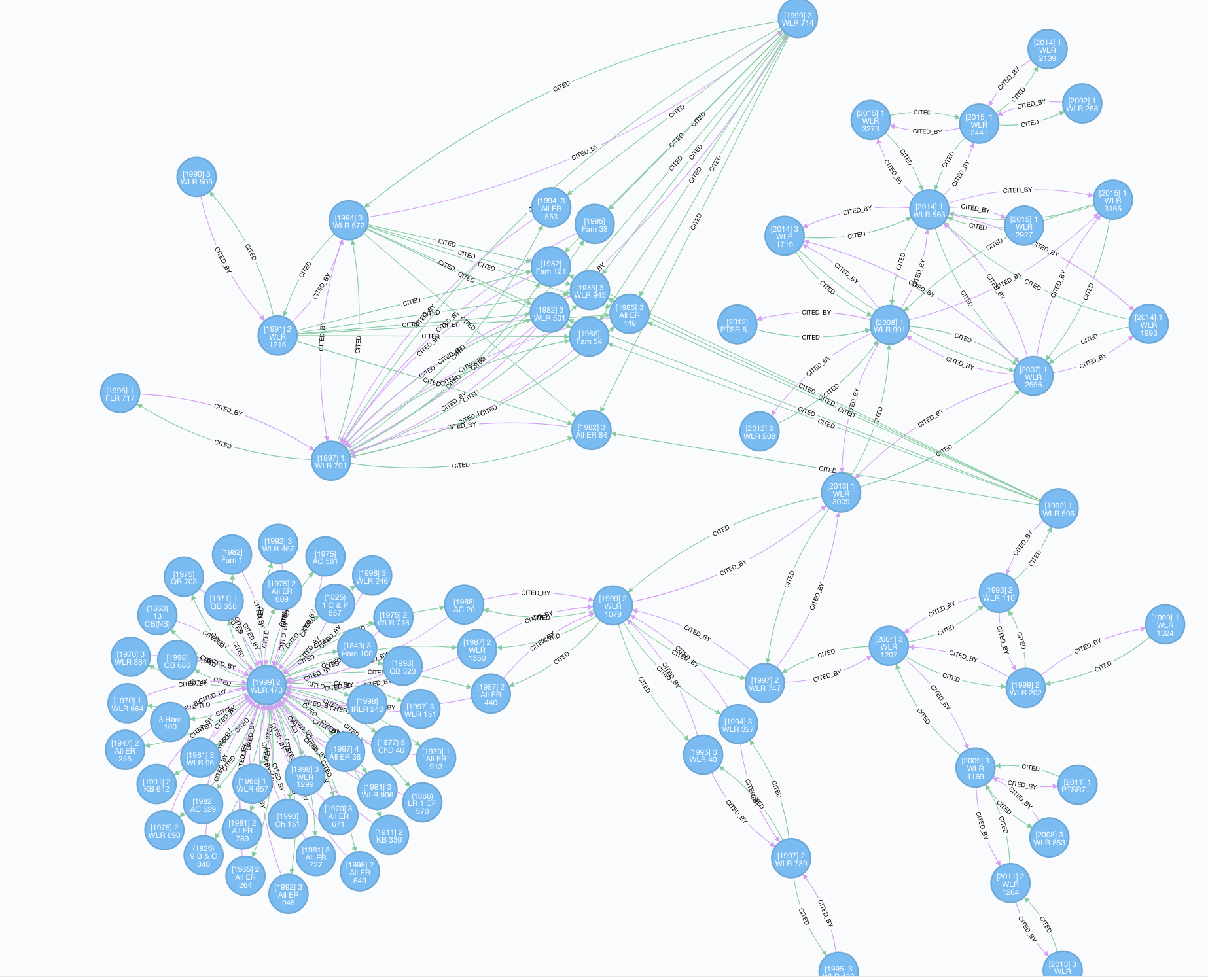 View of the a small portion of the graph from the Neo4j browser