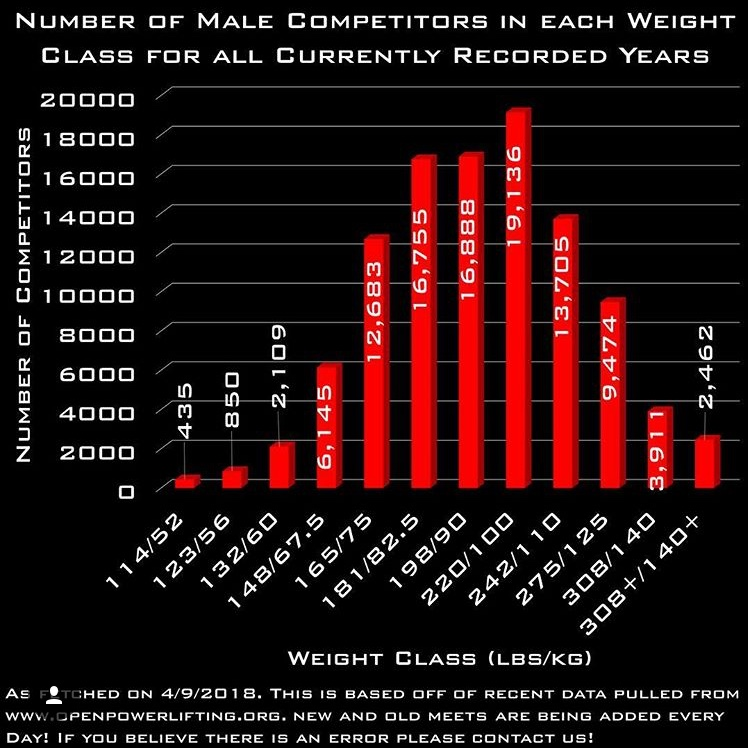 A look at the weight class distribution among men in powerlifting. These stats and these graphics are provided by  Open Powerlifting . *The lifters in IPF weight classes were switched to match the other federations for the purpose of these charts.
