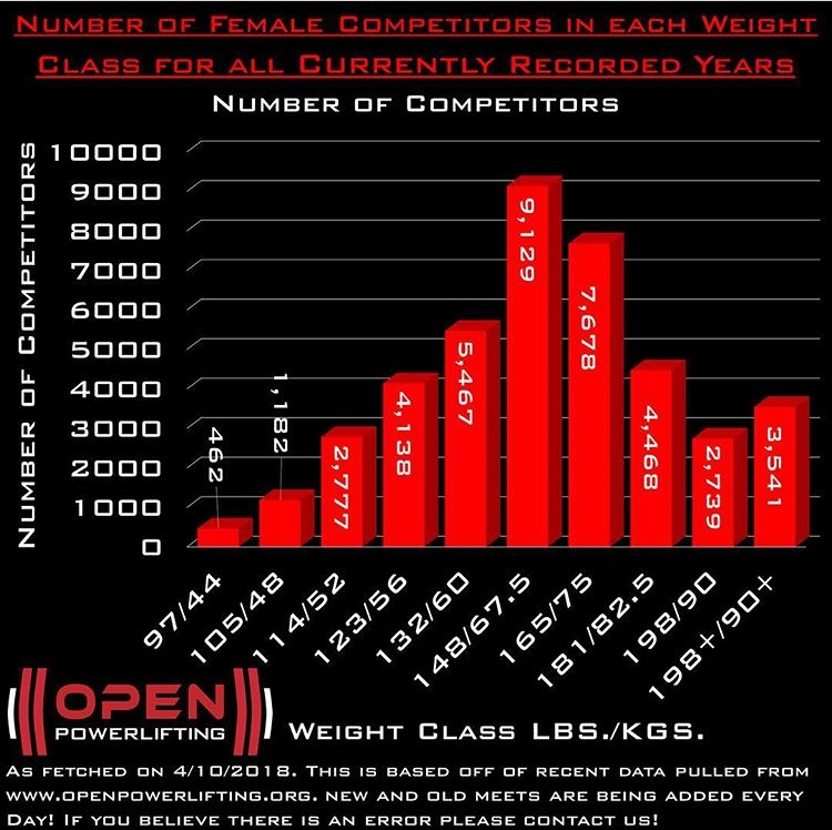 A look at the weight class distribution among women in powerlifting. These stats and these graphics are provided by  Open Powerlifting . *The lifters in IPF weight classes were switched to match the other federations for the purpose of these charts.