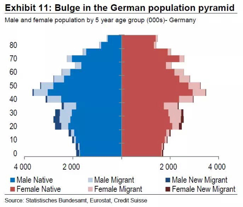 Even after high immigration, Germany's population pyramid is still in bad shape