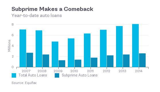 subprimeautoloans.jpg