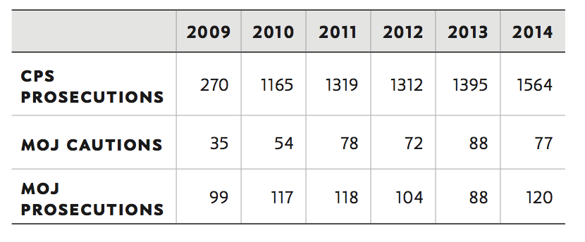 Table 1: Crown Prosecution Service and Ministry of Justice data on prosecutions