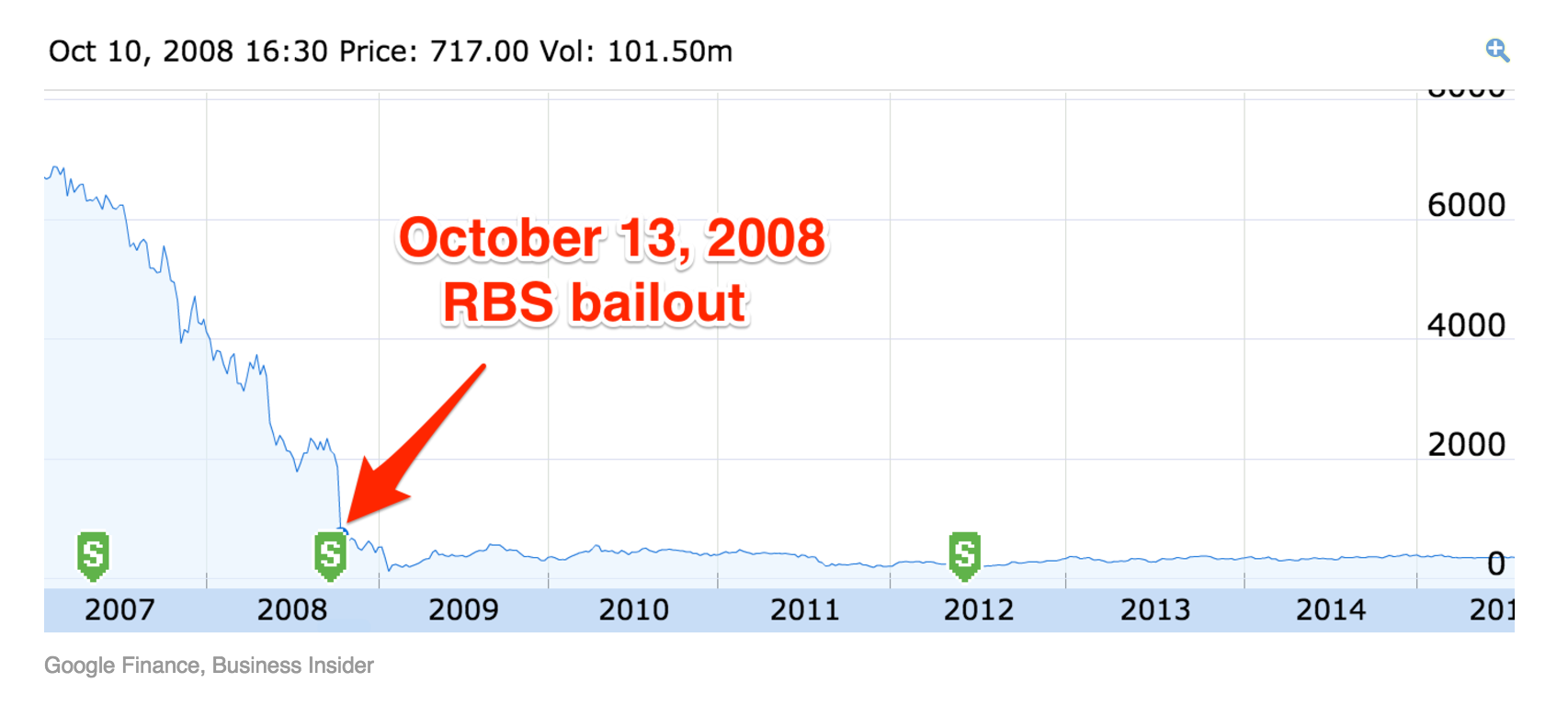 There Is No Right Time To Sell The Rbs Shares Adam Smith Institute