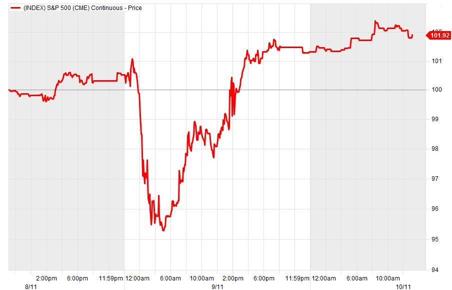 S&P 500 futures i ndexed to 100 on the day of the election.