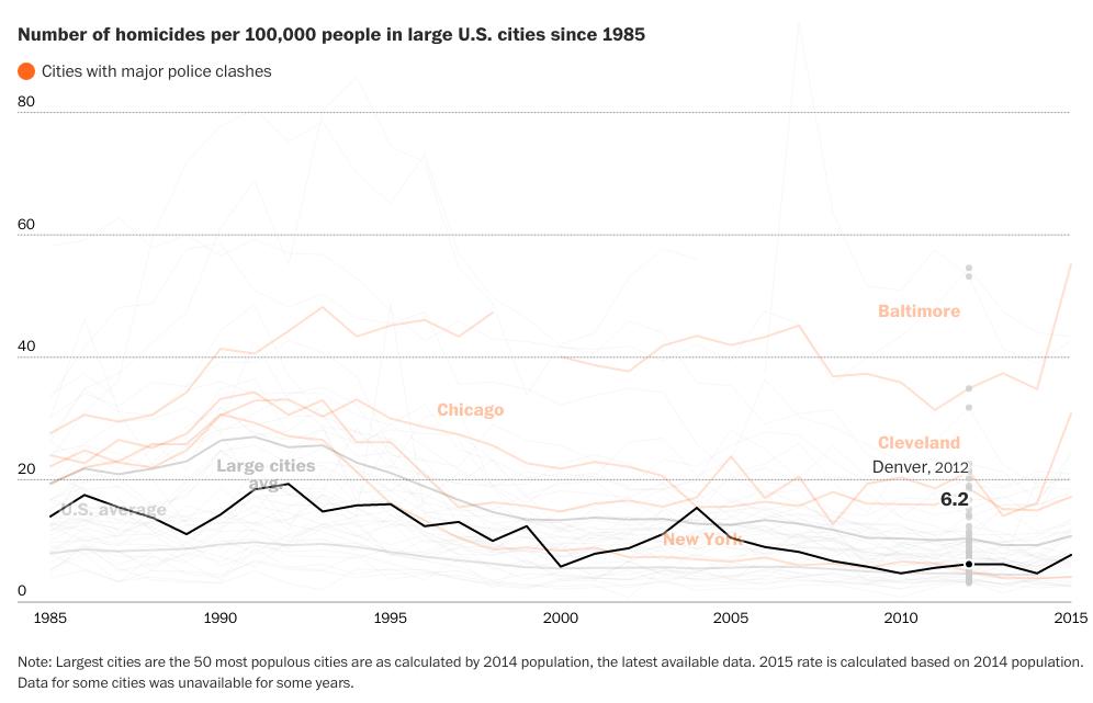 Homicide rates across major US cities ( Washington Post )