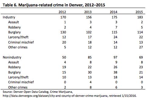 (Marijuana Legalization in Colorado: Early Findings - Colorado Department of Public Safety)