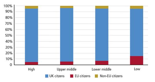 Skill level of citizen groups in work (UK, EU, non-EU)