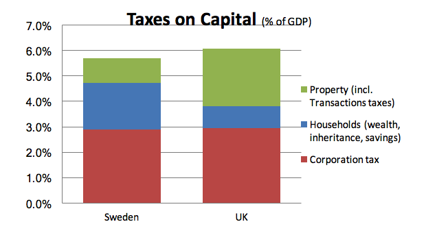 taxes-on-capital.png