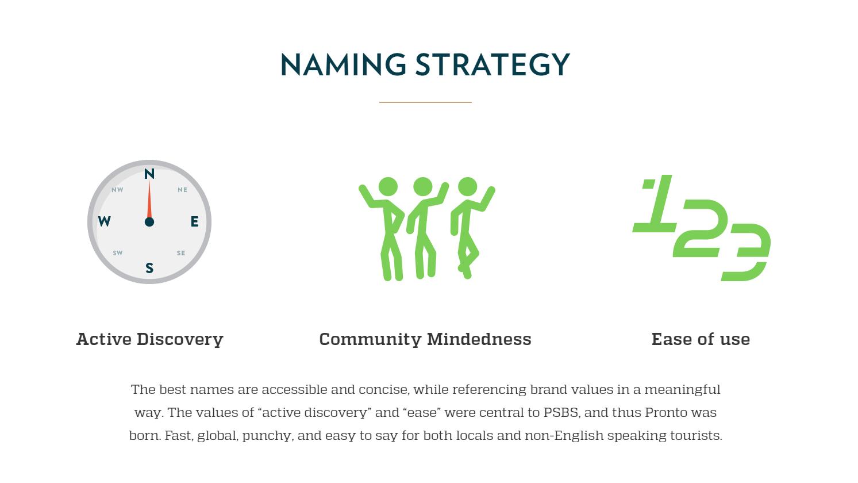 Pronto Naming Strategy