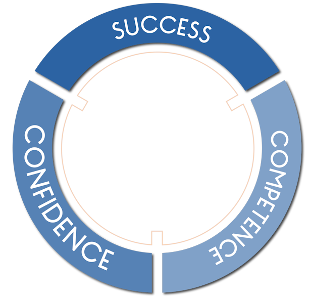 Success-Competence-Confidence.png