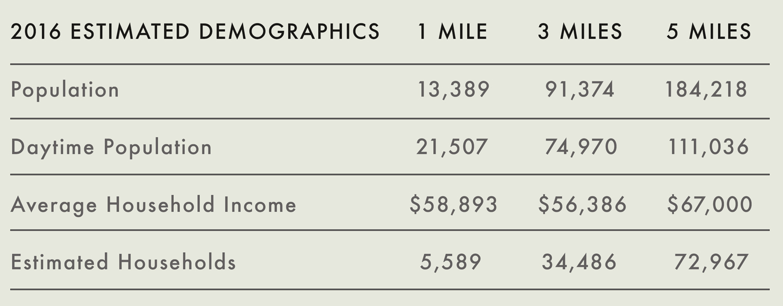 Durham NC Demographics