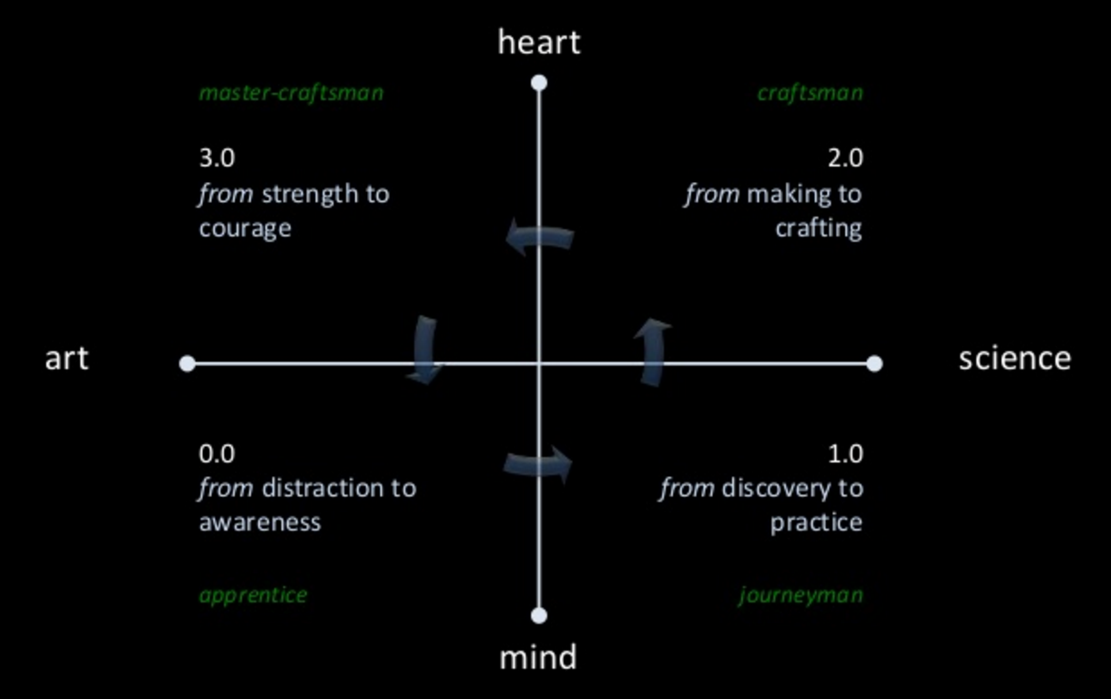 Craftsmanship Spectrum from The Art and Science of IxD - A Path to Craftsmanship | Courtesy of Jim Jacoby