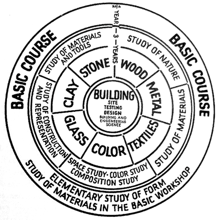 Bauhaus Foundational Course Framework