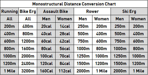 Conversion Charts Crossfit Chiltern
