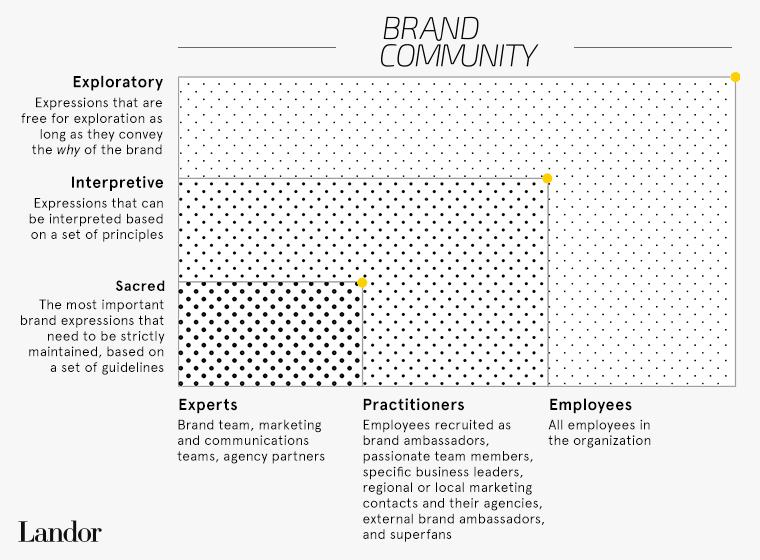 BrandCommunityModel-Framework.png