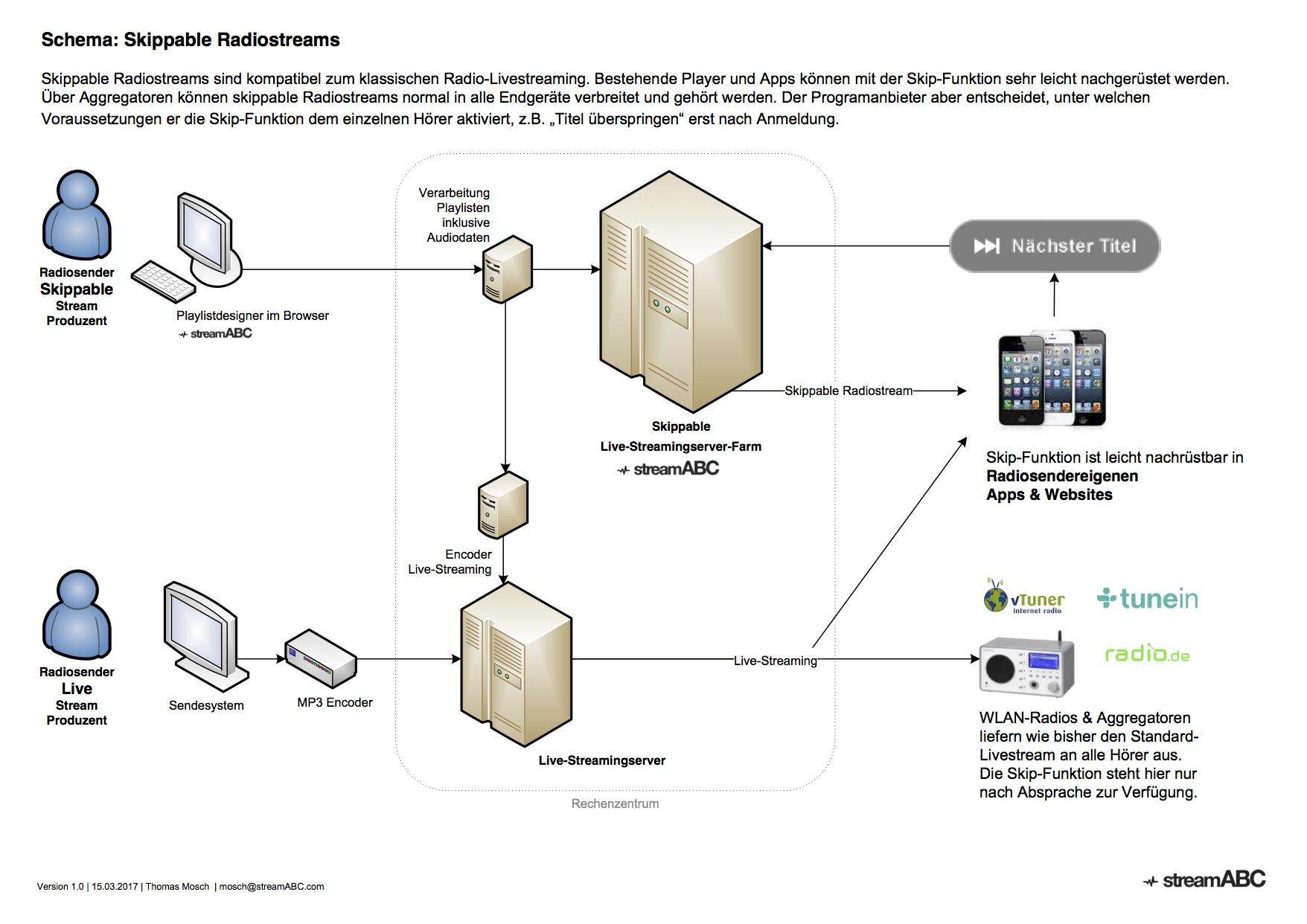 Schema der Produkte & Leistungen innerhalb der Skip-on-Radio-Streaminginfrastruktur