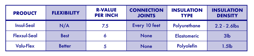 Insulated pipe product comparison chart