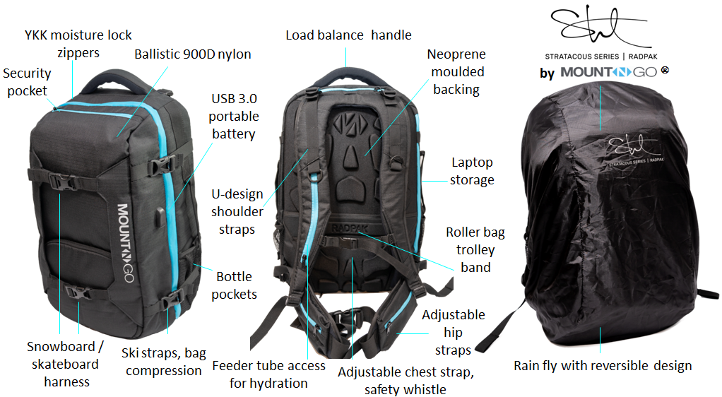 MountnGo Kickstarter RADPAK Features Intro Photo.png